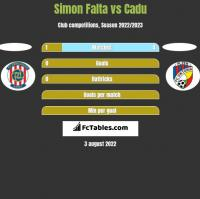 Simon Falta vs Cadu h2h player stats