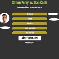 Simon Ferry vs Alan Cook h2h player stats