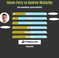Simon Ferry vs Andrew McCarthy h2h player stats