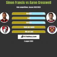 Simon Francis vs Aaron Cresswell h2h player stats