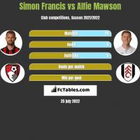 Simon Francis vs Alfie Mawson h2h player stats