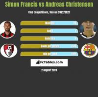 Simon Francis vs Andreas Christensen h2h player stats