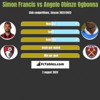 Simon Francis vs Angelo Obinze Ogbonna h2h player stats