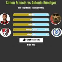 Simon Francis vs Antonio Ruediger h2h player stats