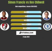 Simon Francis vs Ben Chilwell h2h player stats