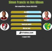 Simon Francis vs Ben Gibson h2h player stats