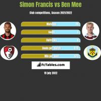 Simon Francis vs Ben Mee h2h player stats