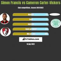 Simon Francis vs Cameron Carter-Vickers h2h player stats