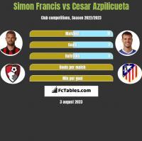 Simon Francis vs Cesar Azpilicueta h2h player stats