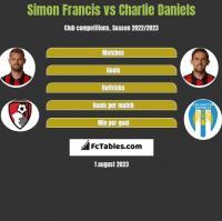 Simon Francis vs Charlie Daniels h2h player stats
