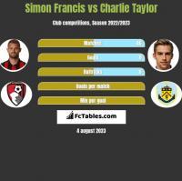 Simon Francis vs Charlie Taylor h2h player stats