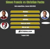 Simon Francis vs Christian Fuchs h2h player stats