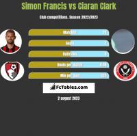 Simon Francis vs Ciaran Clark h2h player stats