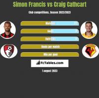 Simon Francis vs Craig Cathcart h2h player stats