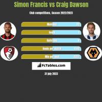 Simon Francis vs Craig Dawson h2h player stats