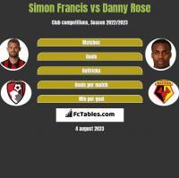 Simon Francis vs Danny Rose h2h player stats