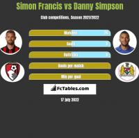 Simon Francis vs Danny Simpson h2h player stats