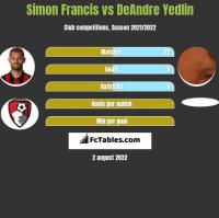 Simon Francis vs DeAndre Yedlin h2h player stats