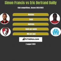 Simon Francis vs Eric Bertrand Bailly h2h player stats