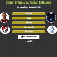 Simon Francis vs Fabian Balbuena h2h player stats