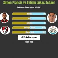 Simon Francis vs Fabian Lukas Schaer h2h player stats