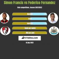 Simon Francis vs Federico Fernandez h2h player stats