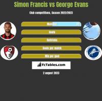Simon Francis vs George Evans h2h player stats