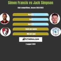 Simon Francis vs Jack Simpson h2h player stats