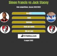 Simon Francis vs Jack Stacey h2h player stats