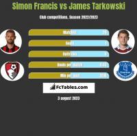 Simon Francis vs James Tarkowski h2h player stats