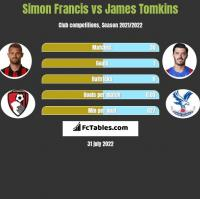 Simon Francis vs James Tomkins h2h player stats