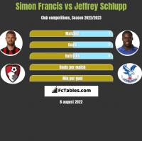 Simon Francis vs Jeffrey Schlupp h2h player stats