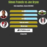 Simon Francis vs Joe Bryan h2h player stats