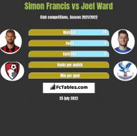 Simon Francis vs Joel Ward h2h player stats