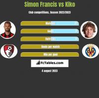 Simon Francis vs Kiko h2h player stats