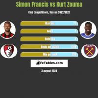 Simon Francis vs Kurt Zouma h2h player stats