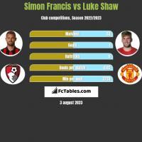 Simon Francis vs Luke Shaw h2h player stats