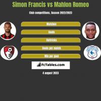 Simon Francis vs Mahlon Romeo h2h player stats