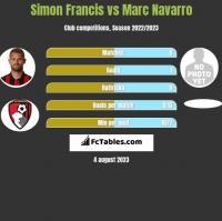 Simon Francis vs Marc Navarro h2h player stats