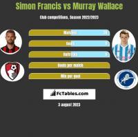 Simon Francis vs Murray Wallace h2h player stats