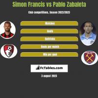 Simon Francis vs Pablo Zabaleta h2h player stats