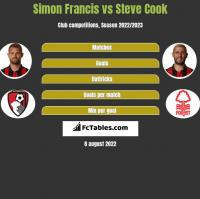 Simon Francis vs Steve Cook h2h player stats