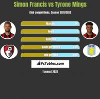 Simon Francis vs Tyrone Mings h2h player stats
