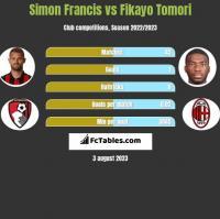 Simon Francis vs Fikayo Tomori h2h player stats