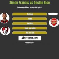 Simon Francis vs Declan Rice h2h player stats