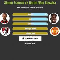 Simon Francis vs Aaron-Wan Bissaka h2h player stats