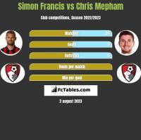 Simon Francis vs Chris Mepham h2h player stats