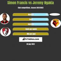Simon Francis vs Jeremy Ngakia h2h player stats