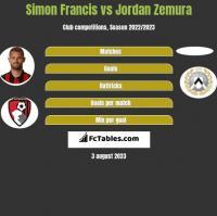 Simon Francis vs Jordan Zemura h2h player stats
