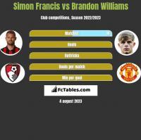 Simon Francis vs Brandon Williams h2h player stats